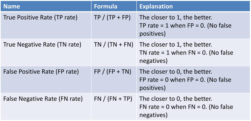 Class Imbalance Problem