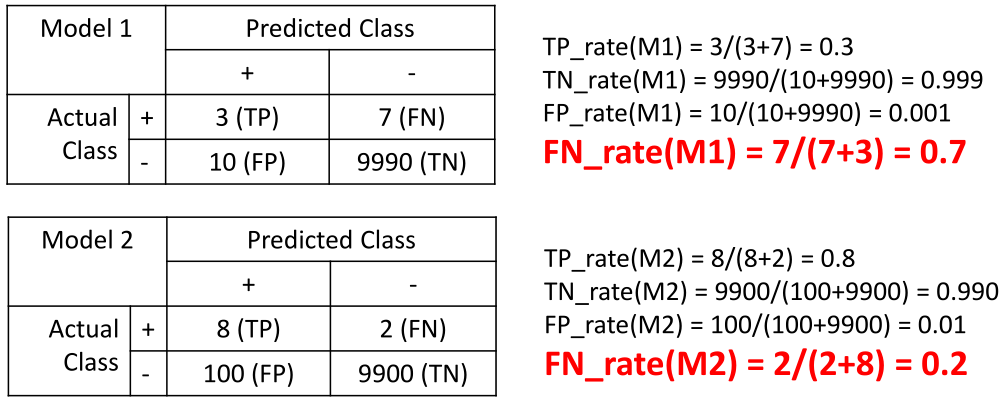 Now We Can See That The False Negative Rate Of Model 1 Is At 70 While 2 Just 20 Which Clearly A Better