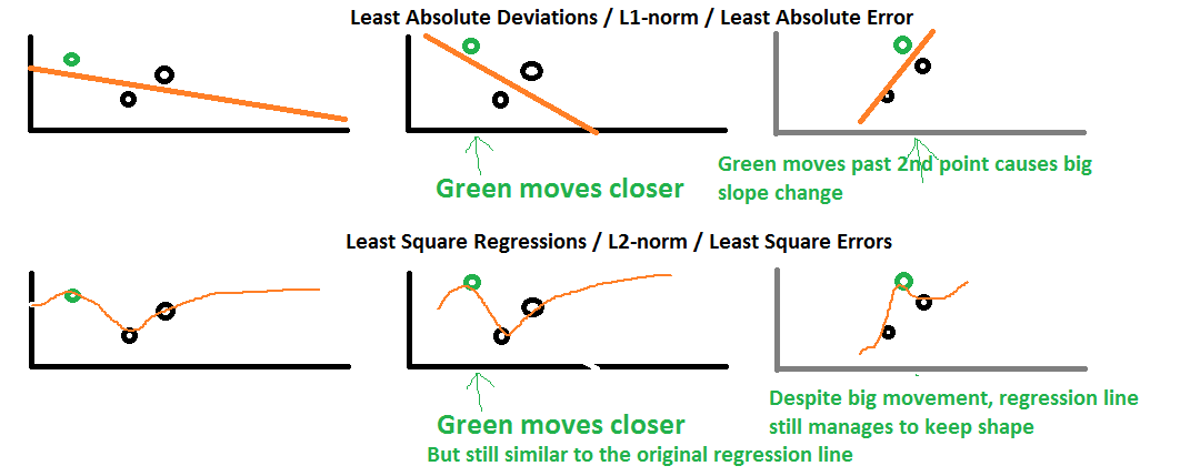 Differences between the L1-norm and the L2-norm (Least Absolute ...