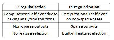 L1 vs L2 properties (regularization)