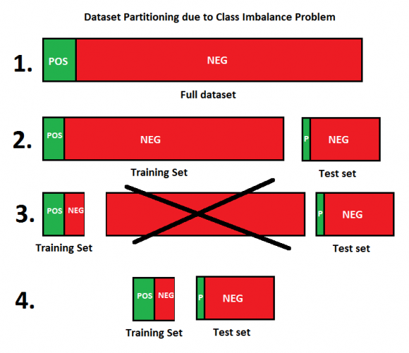 dataset partition