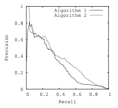 relationship between precision recall roc curves auc